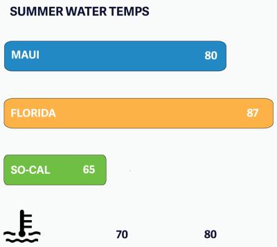 summer-water-temps4